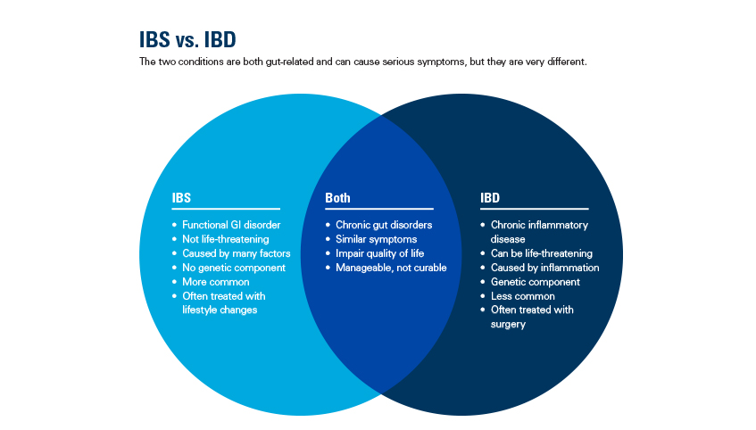 Ibs Or Ibd How To Tell The Difference