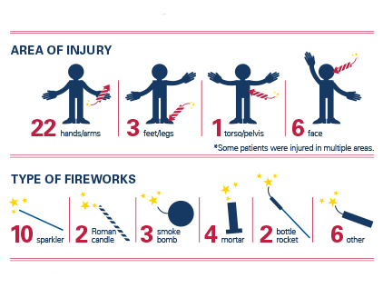Firework Injuries infographic.