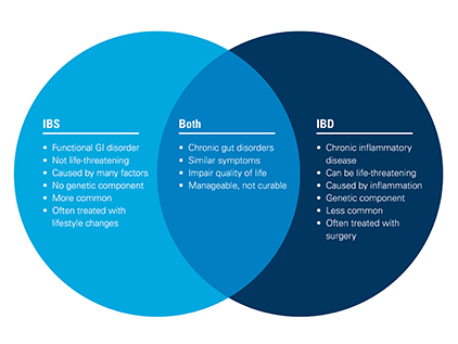 Infographic showing the similarities and differences between IBS and IBD.