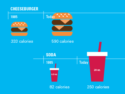 Serving Size infographic.