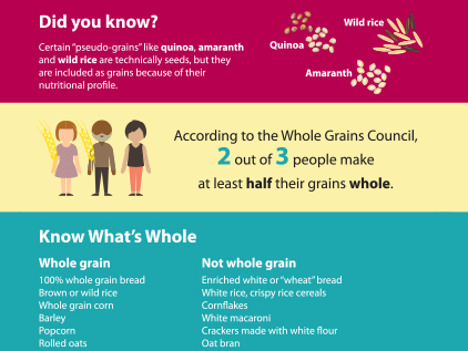 Whole grains infographic.