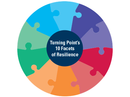 Ten Steps of Resiliency